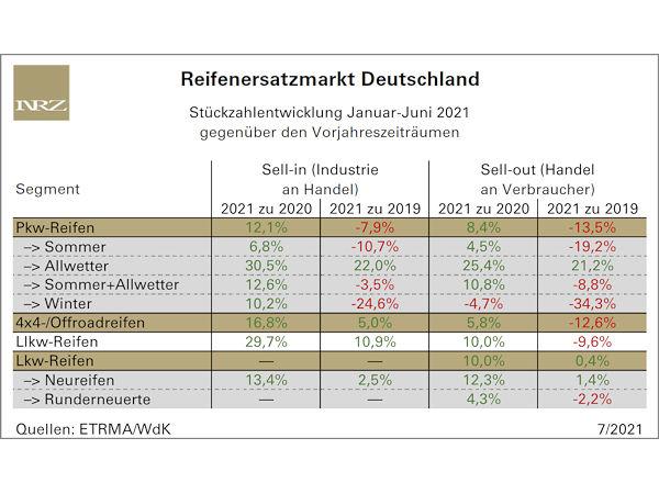 Auch deutscher Reifenmarkt fährt dem Vor-Corona-Absatzniveau noch hinterher