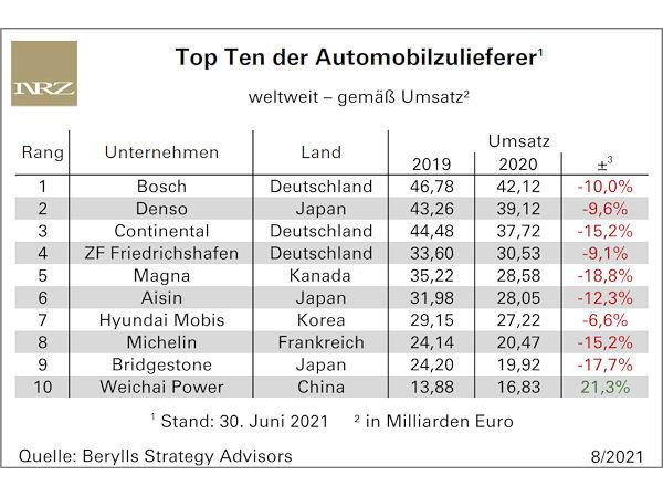 Bewegung in den Top Ten der größten Automobilzulieferer