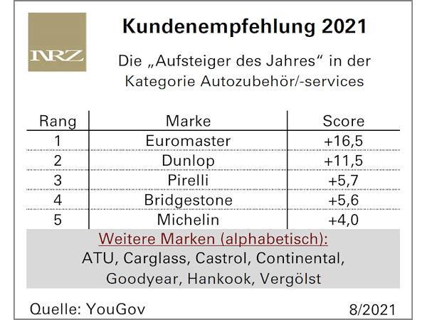 """Euromaster ist nicht nur """"Aufsteiger des Jahres – Kundenempfehlung"""" in der Kategorie Autozubehör und -services, sondern auch im Gesamtranking aller anderen analysierten Branchen"""