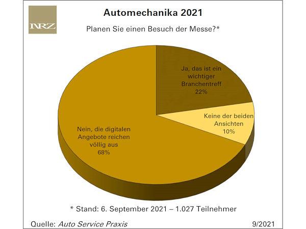 Interesse am Automechanika-Digitalangebot überwiegt Besuchsabsicht deutlich