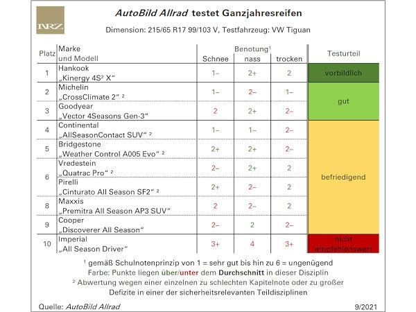 AutoBild-Allrad-Ganzjahresreifentest