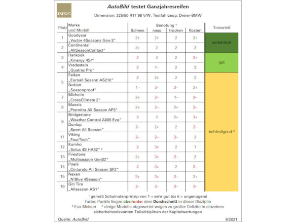"""Vier Profile """"echte Allroundtalente"""" im AutoBild-Ganzjahresreifentest"""