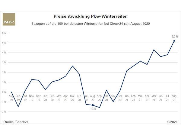 Seit August 2019 haben die Pkw-Winterreifenpreise ordentlich zugelegt