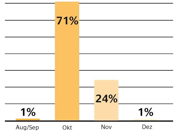 Von den 74 Prozent der Autofahrer, die zum Zeitpunkt der Umfrage (August) mit saisonaler Bereifung unterwegs waren, will eine deutliche Mehrheit im Oktober umrüsten (Bild: Continental)