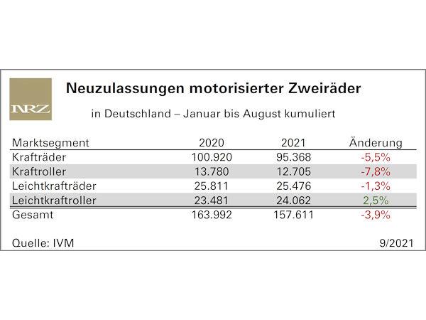 Es geht weiter rückwärts im Markt motorisierter Zweiräder