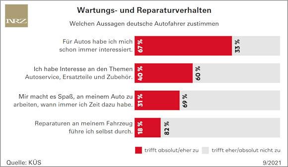 """Laut dem Trend-Tacho der KÜS haben die deutschen Autofahrer mit Blick aufs eigene Fahrzeug """"wenig Spaß am Schrauben"""""""