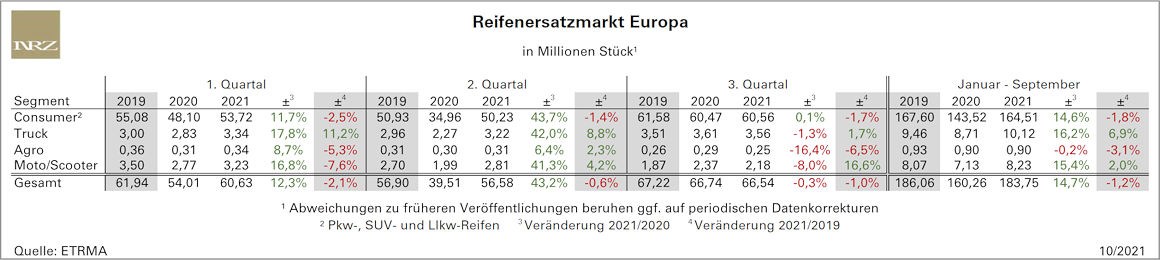 Das Reifengeschäft im europäischen Ersatzmarkt