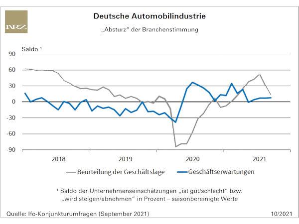 """Die Lage der deutschen Fahrzeughersteller und der Autozulieferer hat sich im September """"empfindlich abgekühlt"""", ist die Beurteilung der Geschäftslage durch die Unternehmen dem Ifo-Institut zufolge doch geradezu """"abgestürzt"""""""