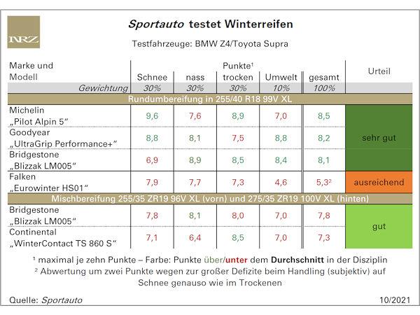 Vorteil Rundum- gegenüber Mischbereifung im Sportauto-Winterreifentest