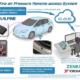 Die von Yokohamas TPRS gelieferten und eine Zeit lang in der Cloud gespeicherten Echtzeitinformationen zum Fülldruck und Fahrzeugstandort sollen unter anderem die Sicherheit des Fahrers erhöhen und zu einer höheren Effizienz damit ausgerüsteter Fahrzeuge beitragen (Bild: Yokohama)